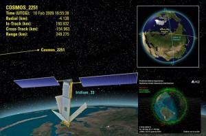 Схема столкновения спутников Iridium 33 и Космос 2251