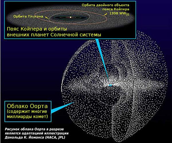 За пределами орбиты Плутона Солнечная система еще не заканчивается