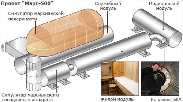 Технический комплекс проекта Марс-500