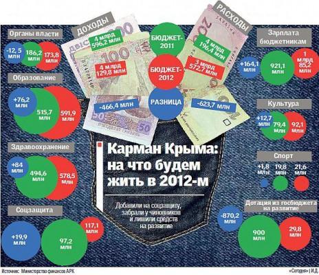 Бюджет Крыма в 2012 году.