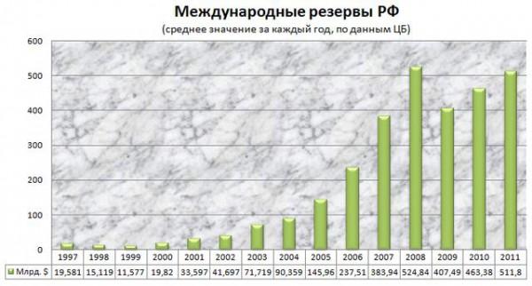 Международные резервы РФ.