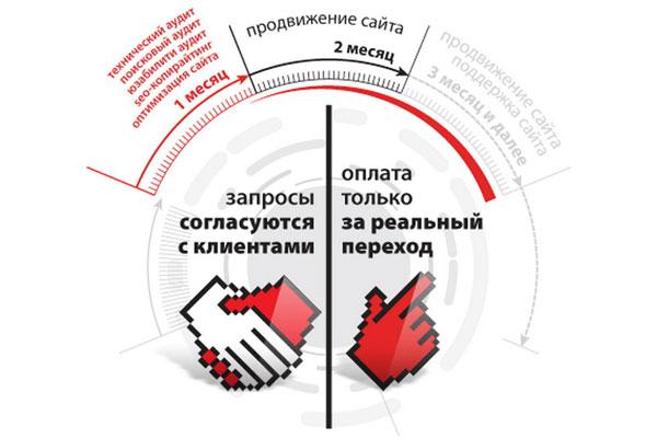 Компания bdbd.ru создала уникальную линейку новых решений по продвижению бизнеса в интернете.
