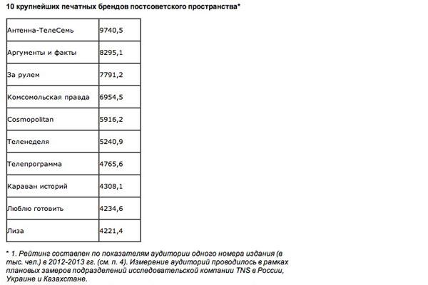 10 крупнейших печатных брендов постсоветского пространства.