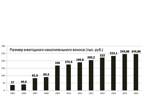 Размер ежегодного накопительного взноса (тыс. руб.).